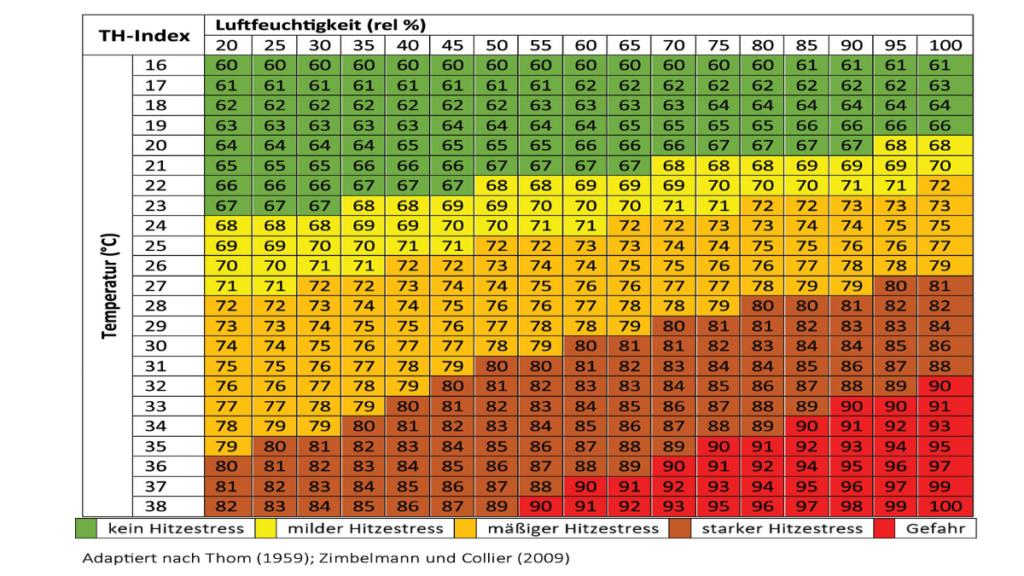 THI Index